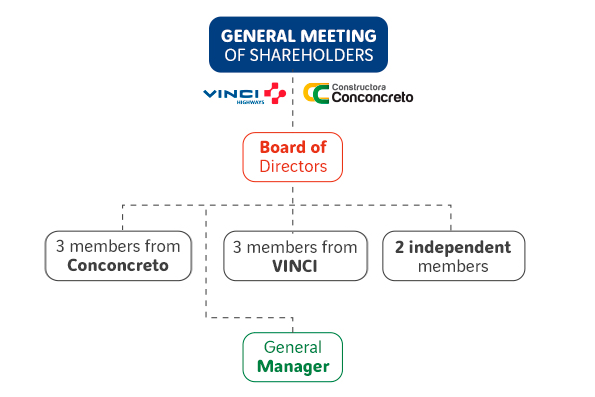 Composition of the Administrative Bodies